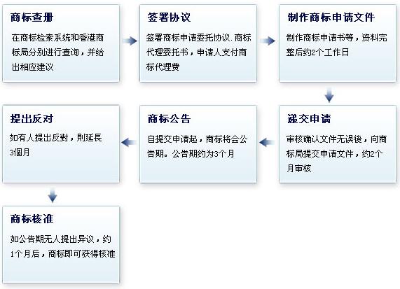 注册香港商标流程